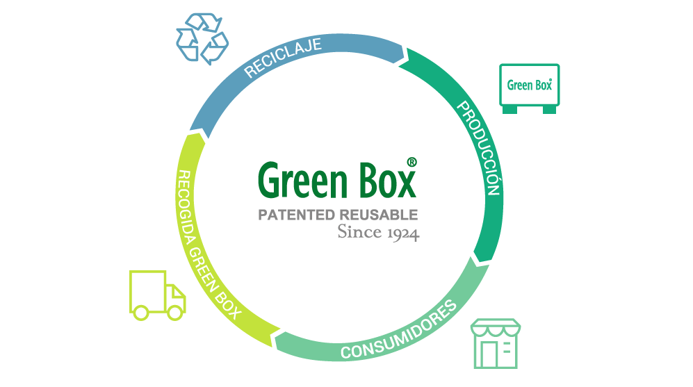 embalaje green box