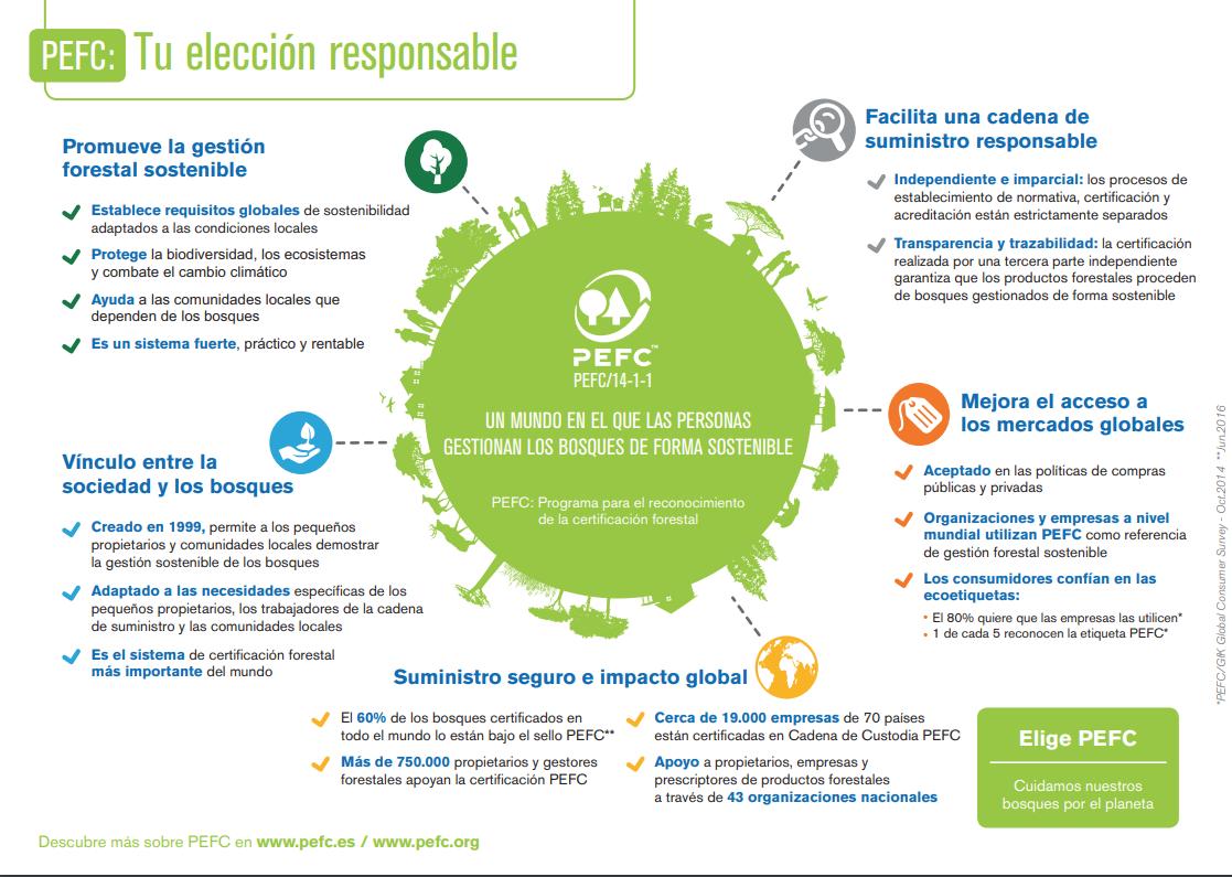 PEFC madera sostenible
